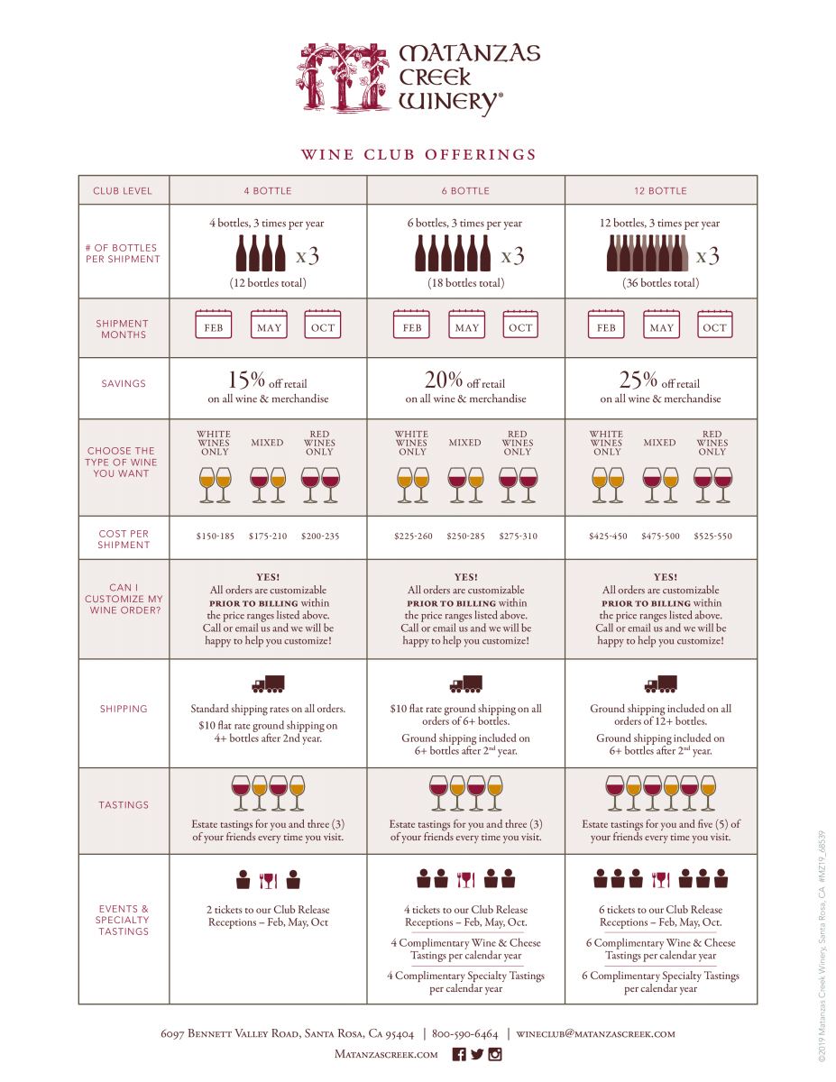 Matanzas Creek Wine Club option chart
